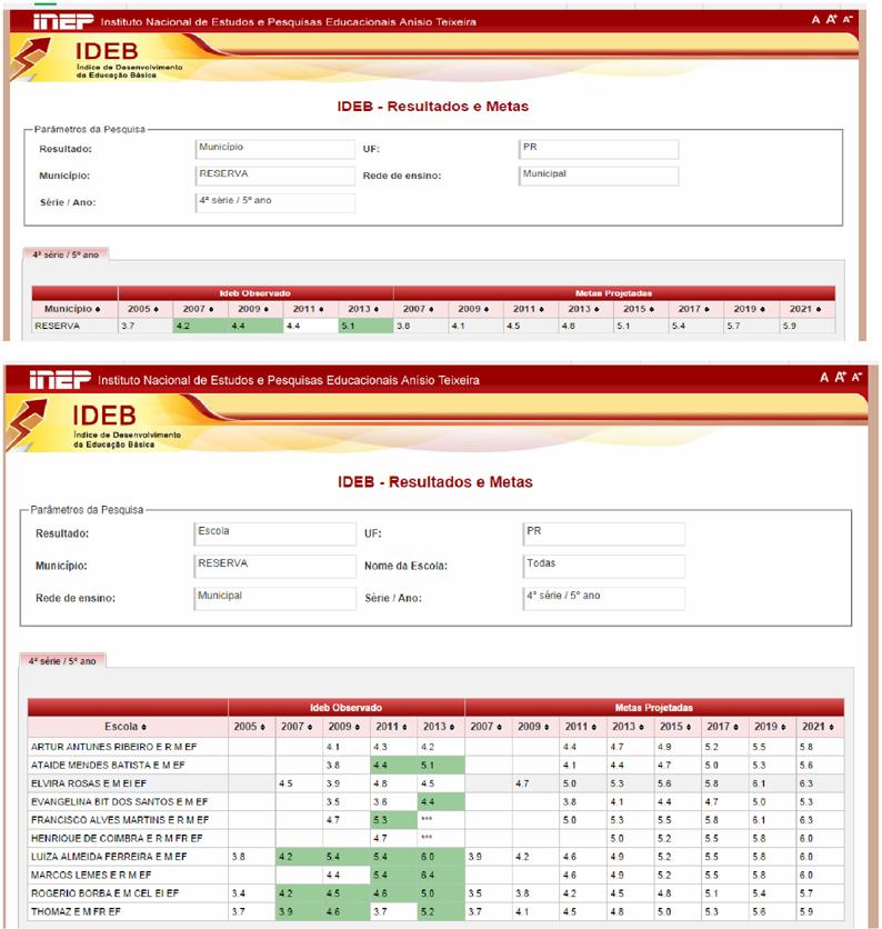 reserva-pr-secretaria-de-educacao-comemora-alta-no-ideb-0914